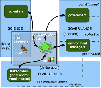 diagram showing the science-policy interface